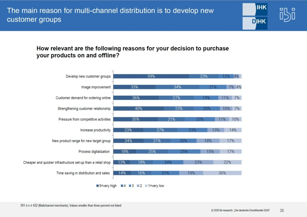 Reasons for a multichannel distribution