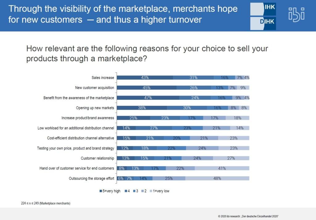 Use a marketplace eng