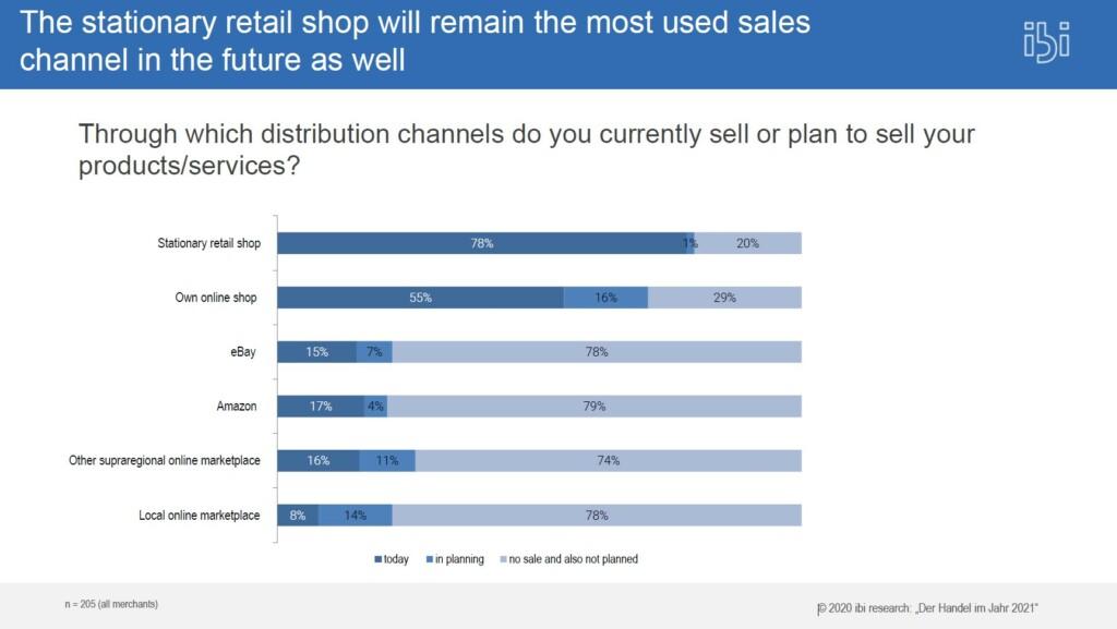 Chart distribution channels