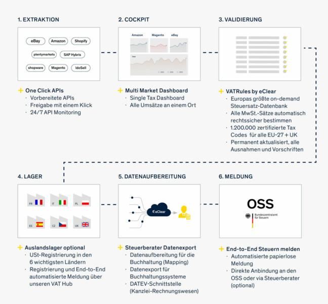 OSS Chart