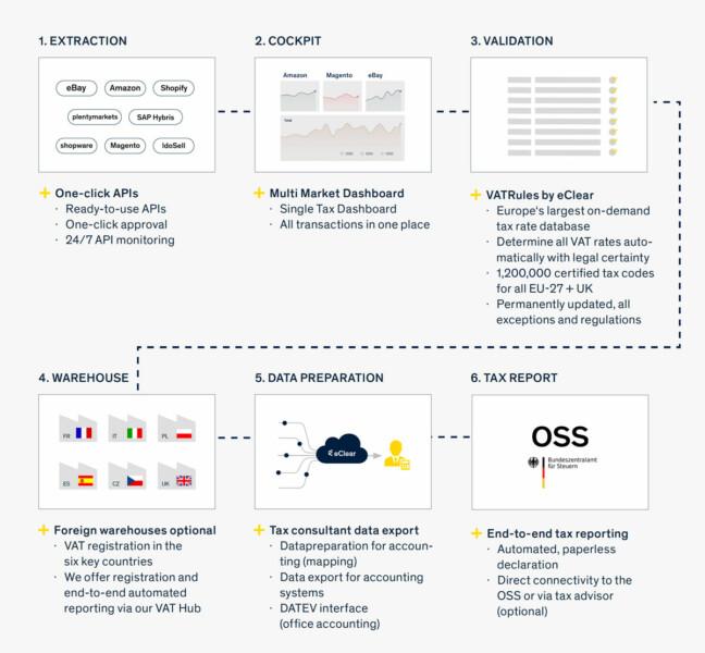 OSS+ Chart